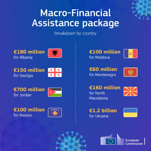 Evropska komisija pomoć