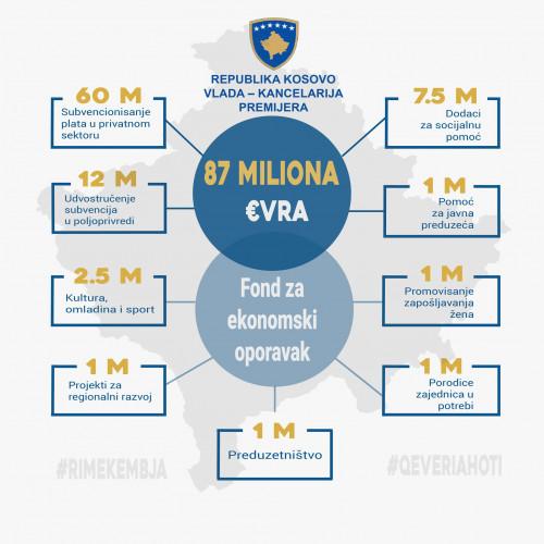 Ekonomski paket pomoći Vlade Kosova
